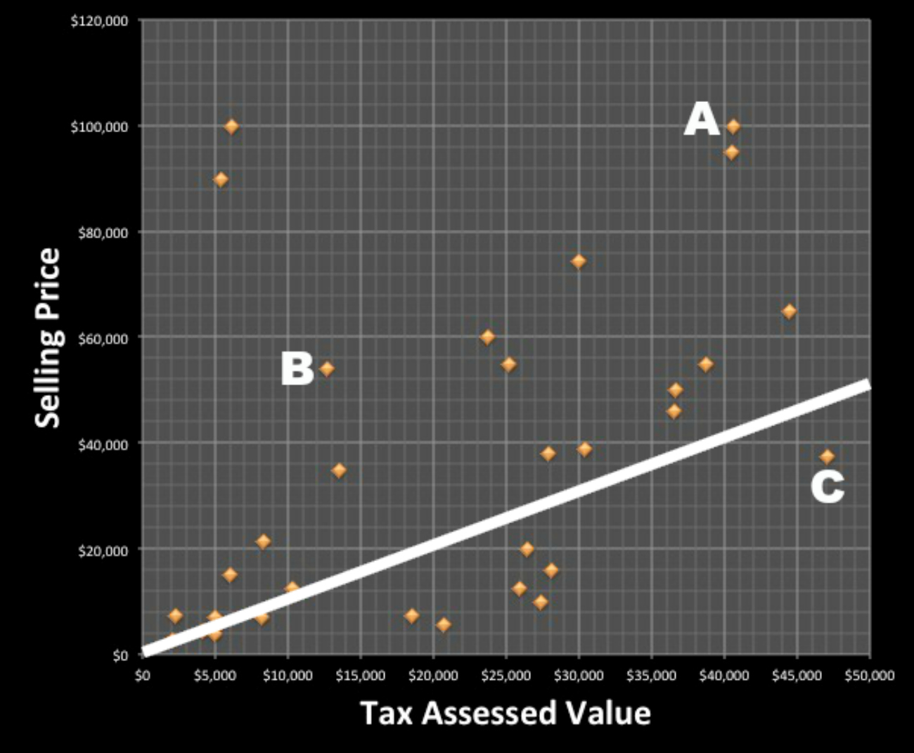 Relationship Between Tax-Assessed Value and Selling Price: $0-$50,000